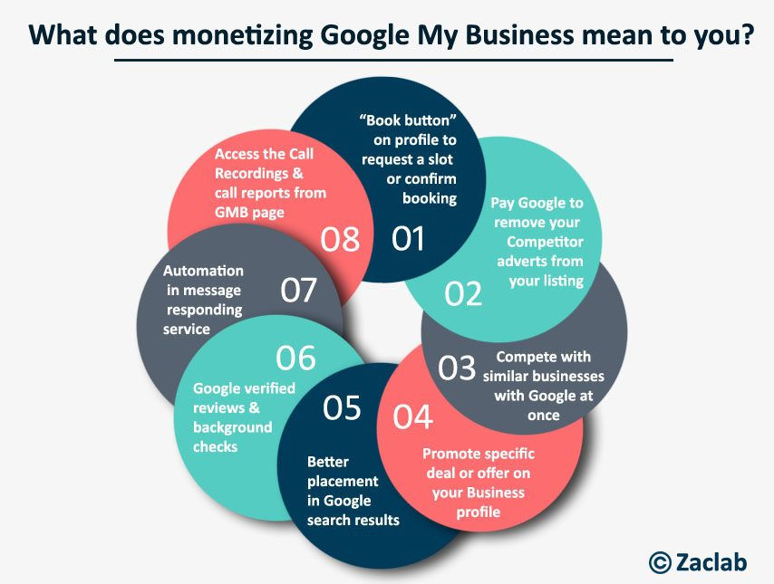 Google may monetize Google My Business Listings 2