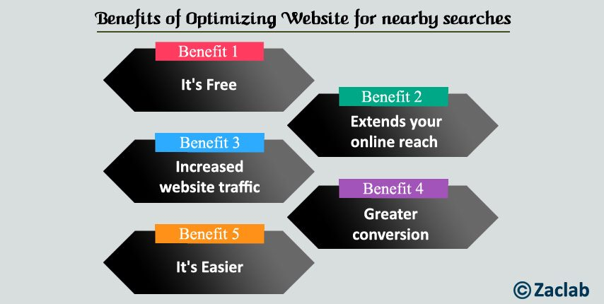 Optimize website for nearby searches: Benefits