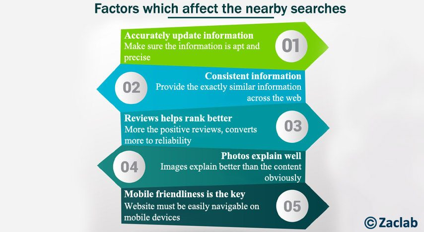 Factors which affect the nearby searches