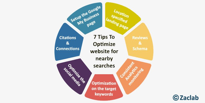 optimize website for nearby searches : 7 tips