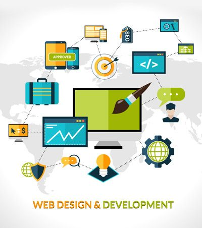 custom website design cost